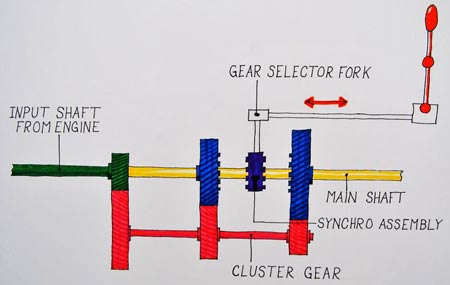 Dave West uses this colorful drawing to show the workings of a Muncie four-speed gearbox.